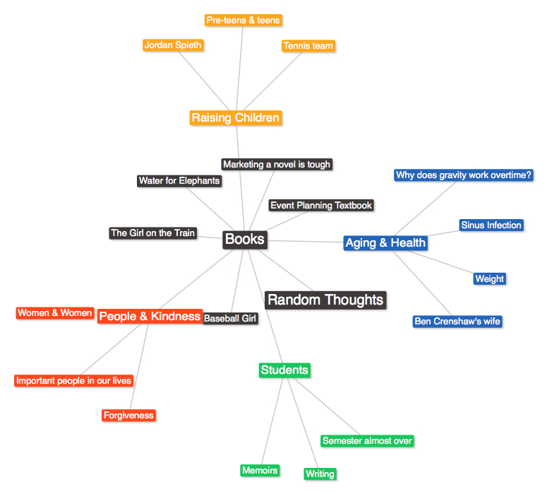 Steph's Mind Map